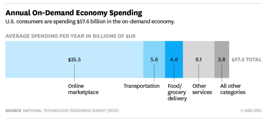annual on demand economy spending