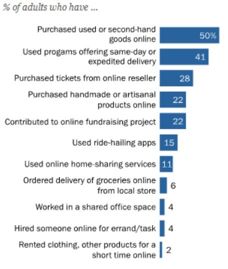percentage of adults using on demand