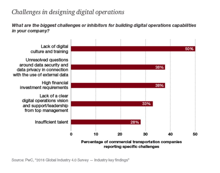 barriers to digitalization