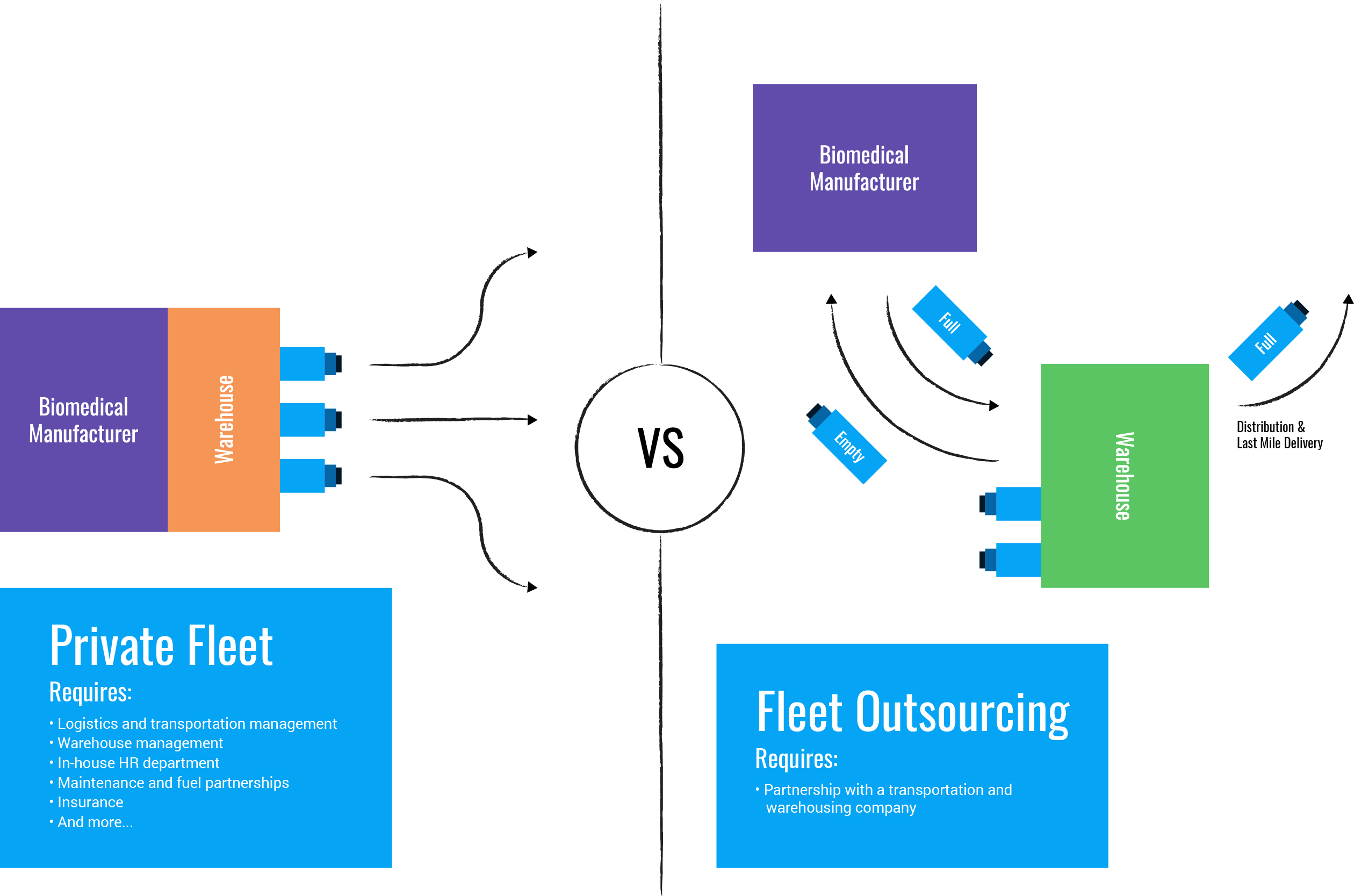 private fleet vs fleet outsourcing graphic