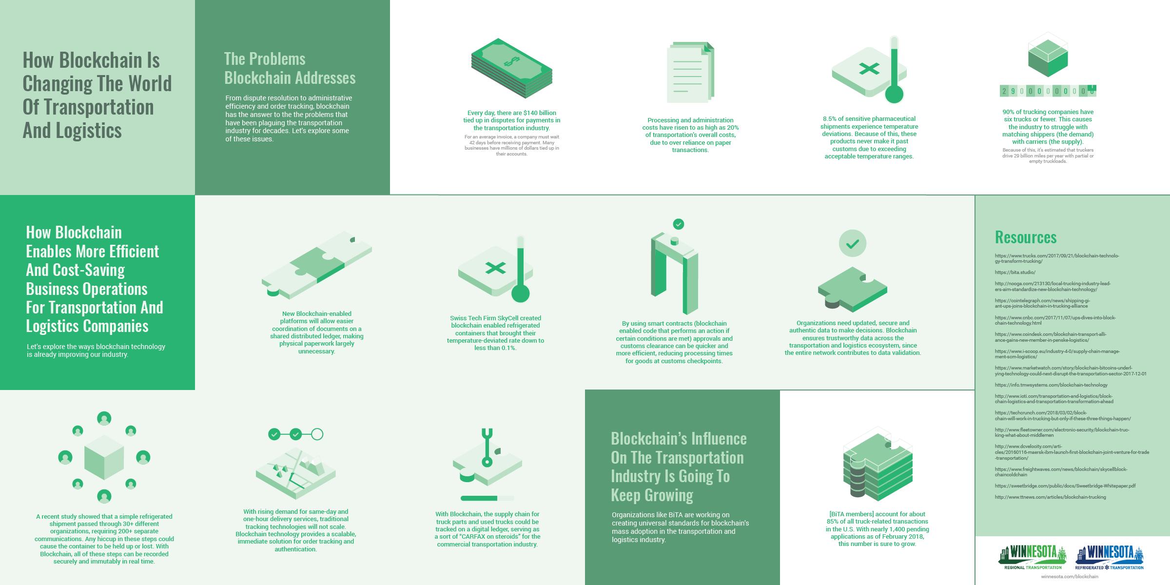 Technology Management Image: 8 Ways Blockchain Is Revolutionizing Transportation And