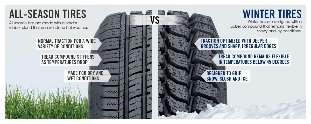 All-Season vs. Winter Tire Graphic