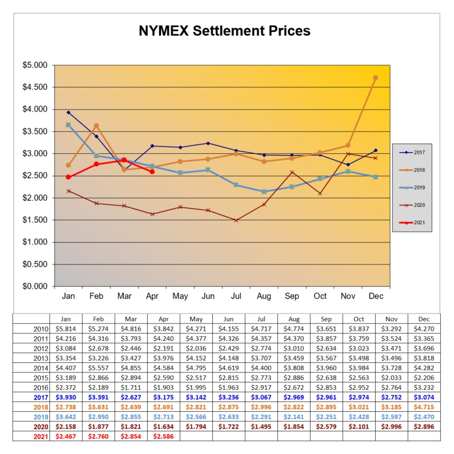 Natural Gas NYMEX historical prices