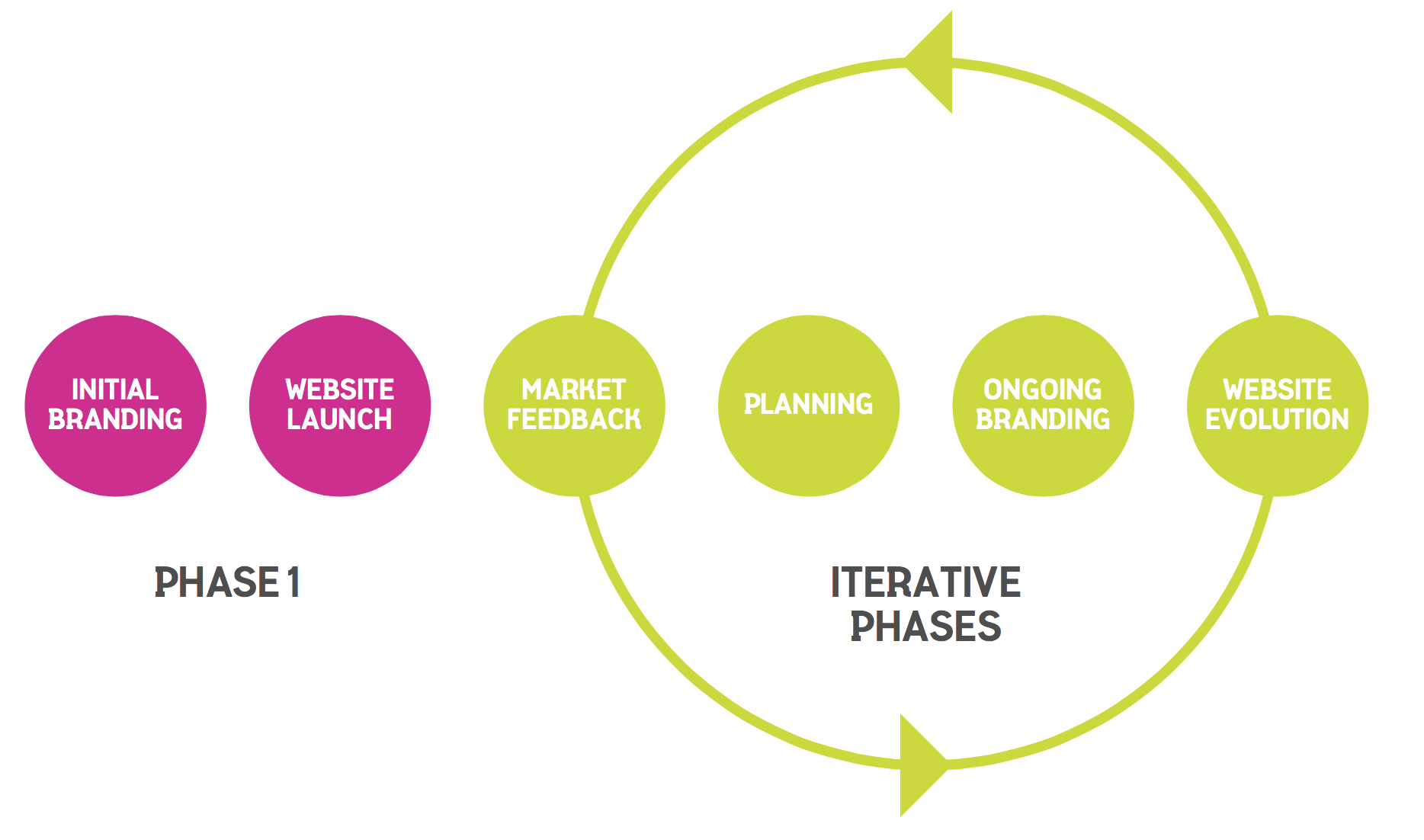 Growth-Driven Design phases
