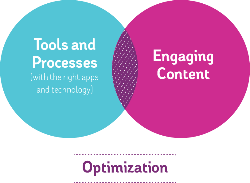 Tools + Content = Optimization