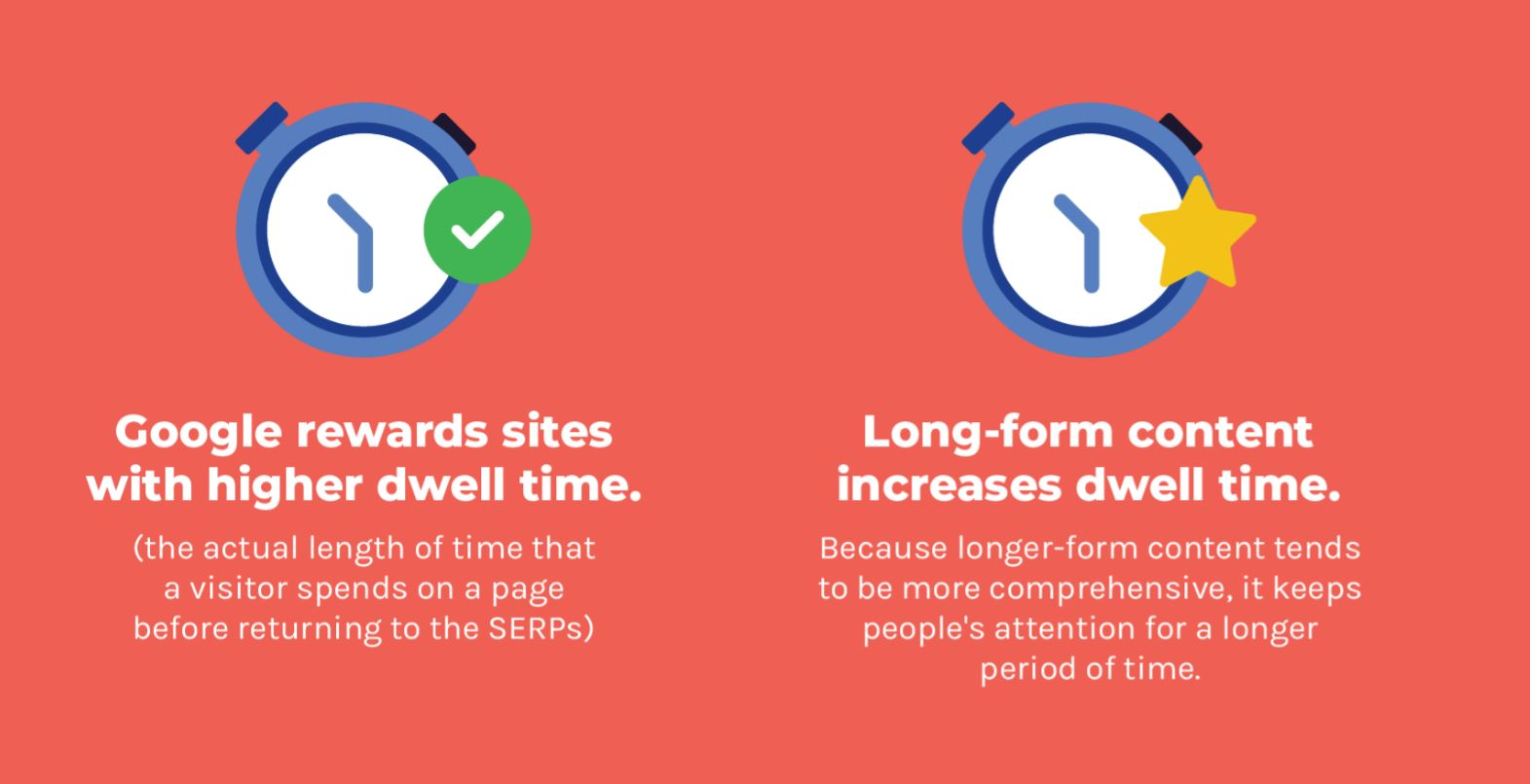 Dwell Time and Content Length