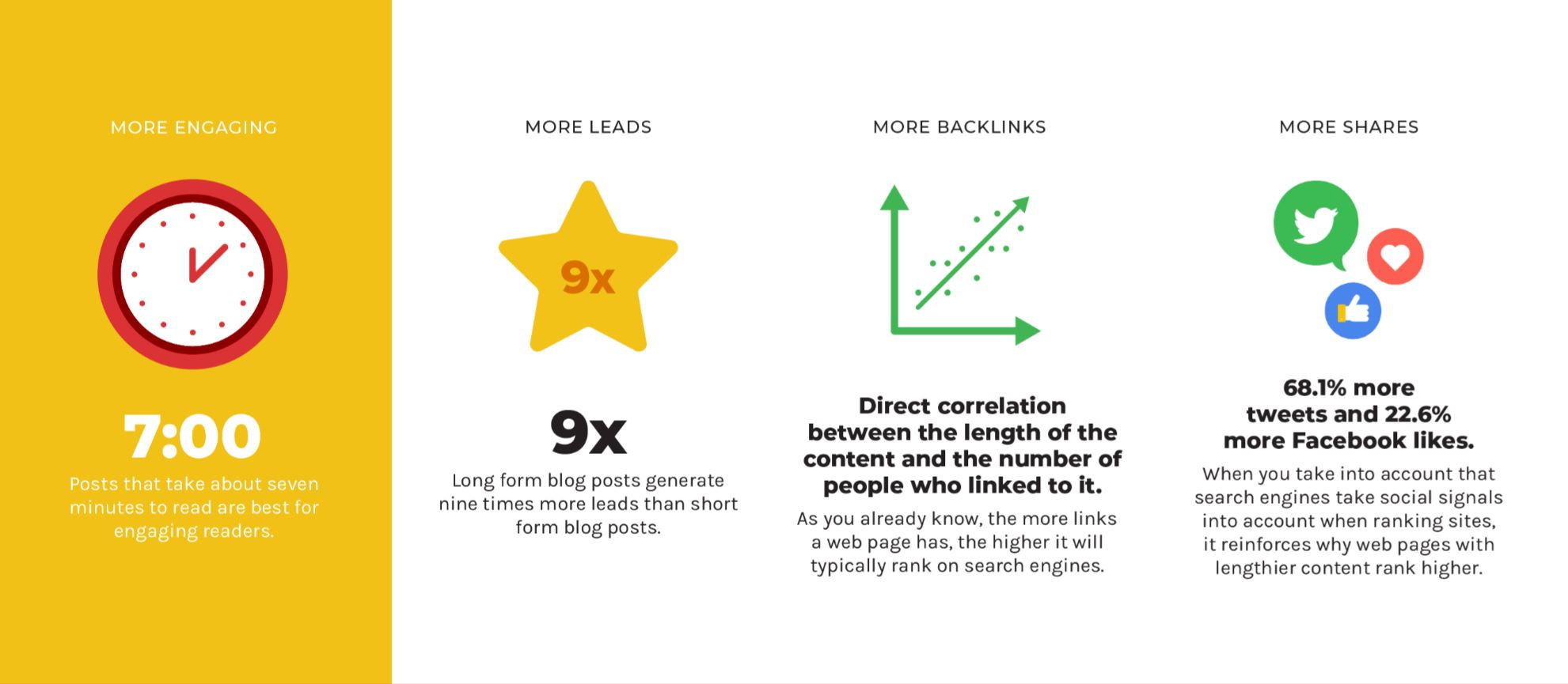Bounce Rate and Time On Page