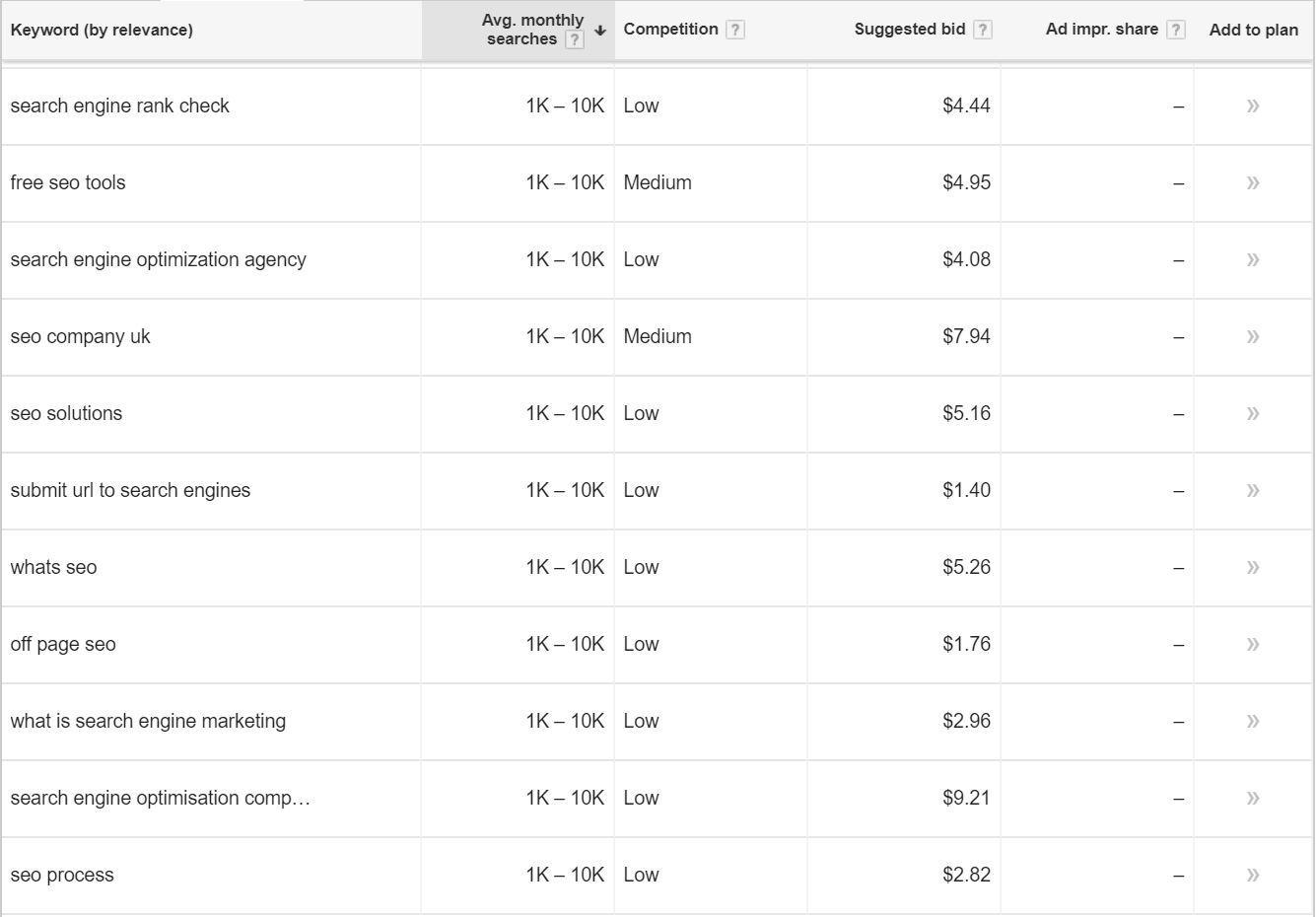 Keyword Planner Filtered Results
