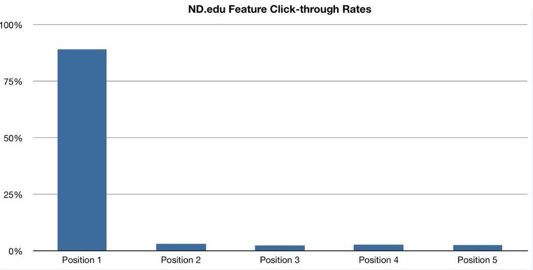 image slider statistics