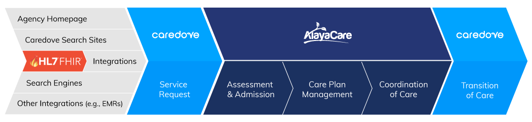 AlayaCare and Caredove Integration Diagram