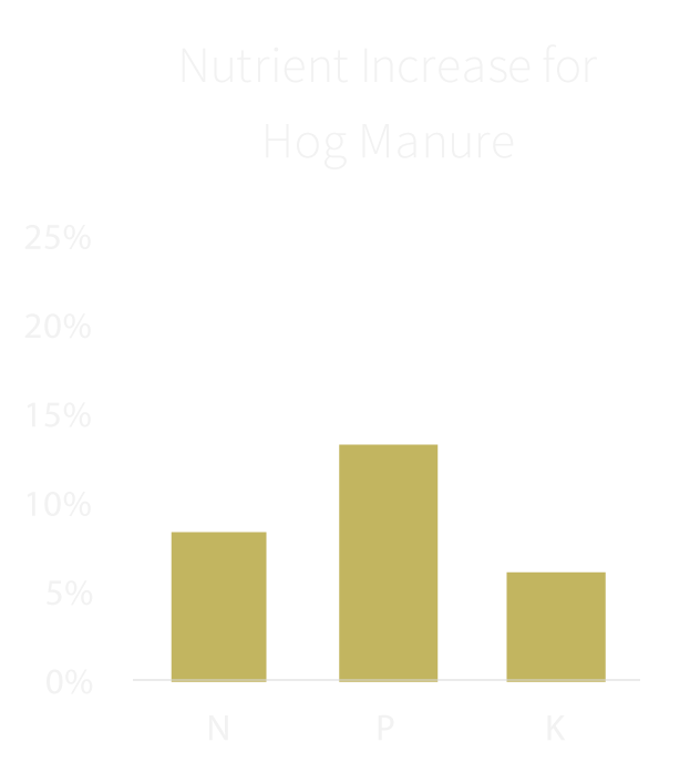 Increasing the nutrient content of hog manure