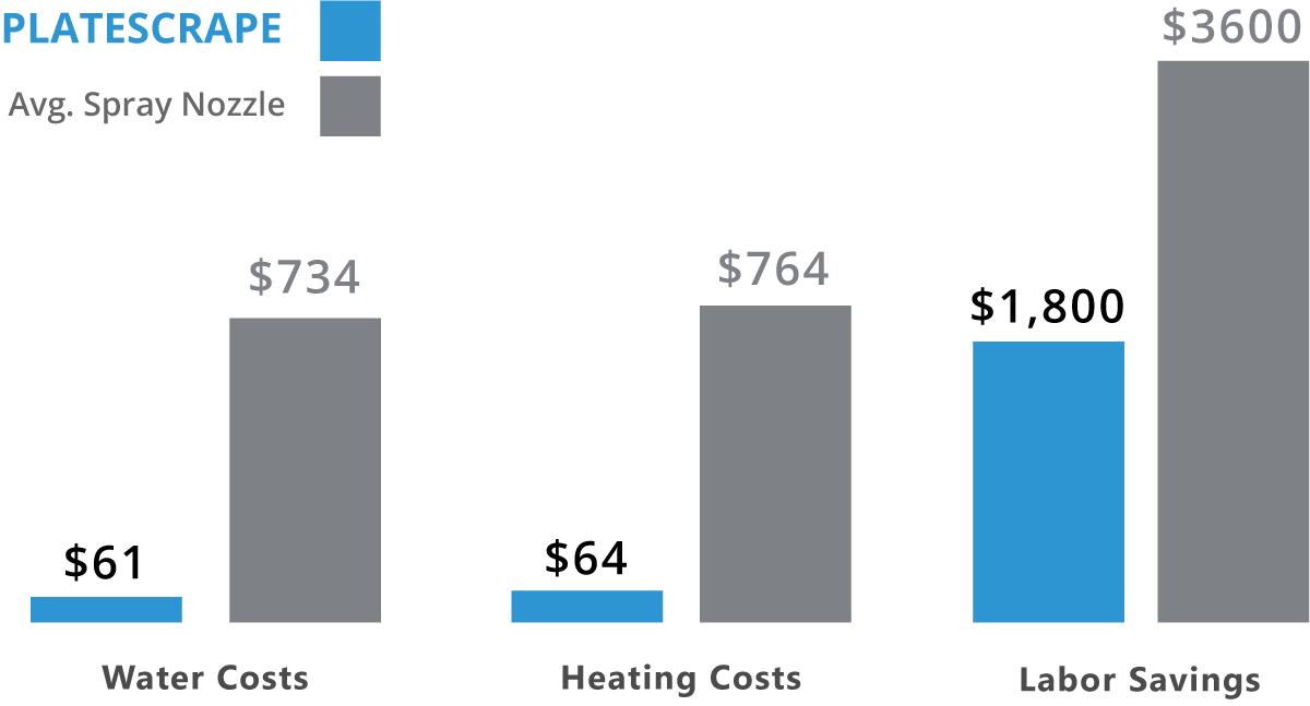 PlateScrape Savings Graph