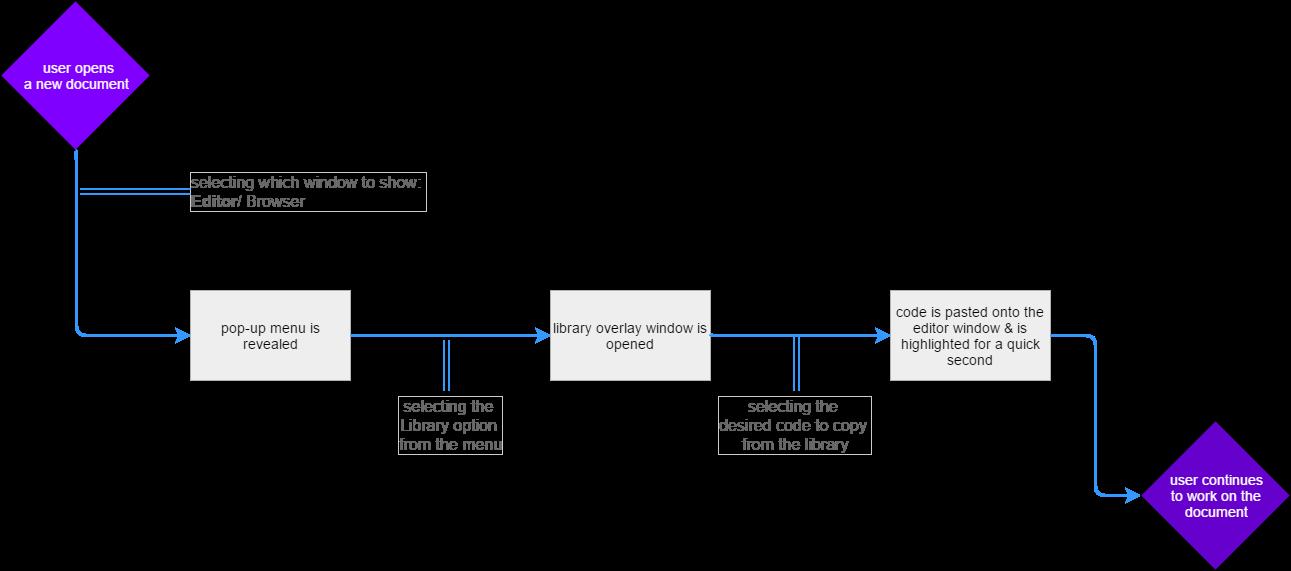 user flow