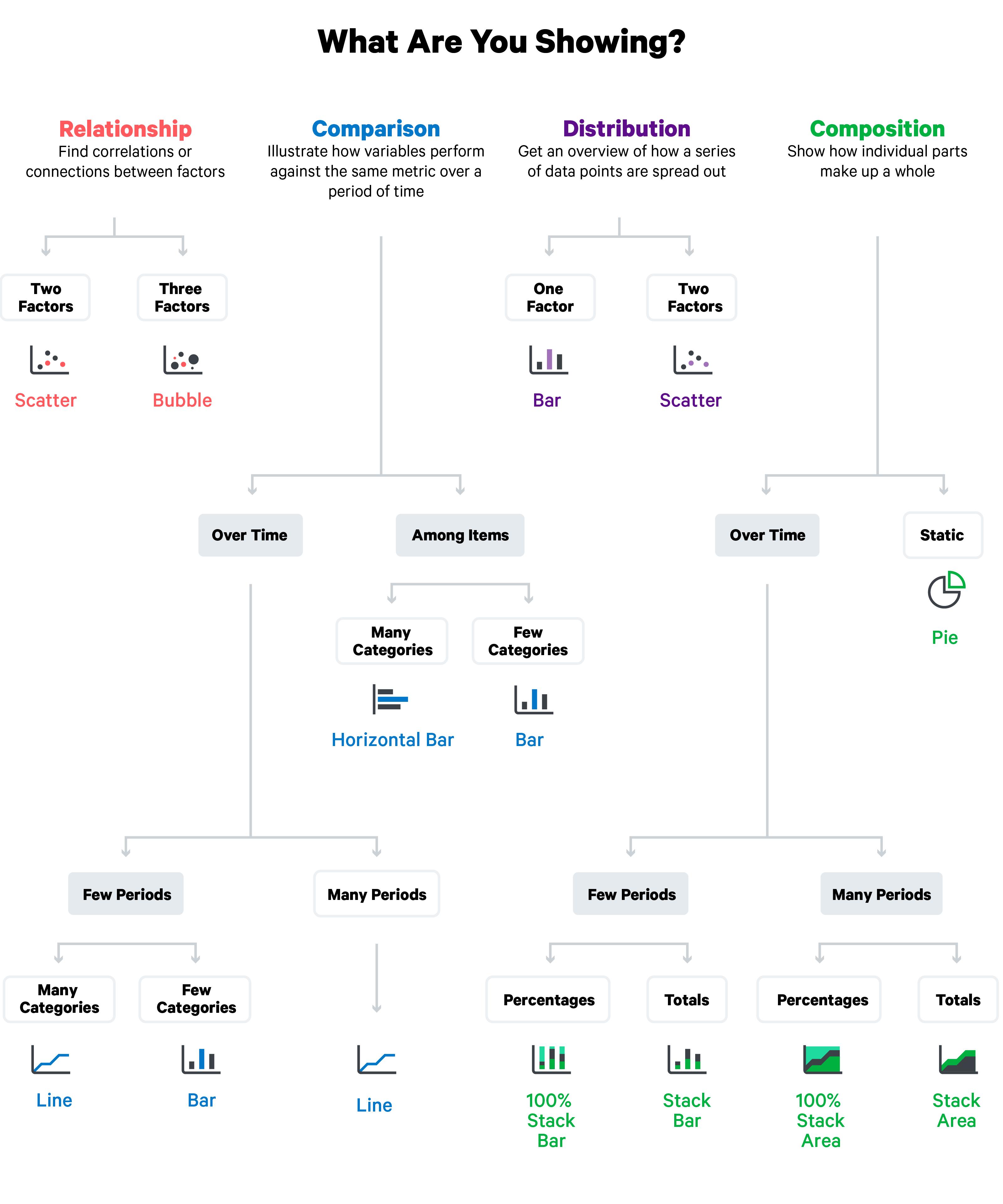 Periscope Datas Visualization Flow Chart