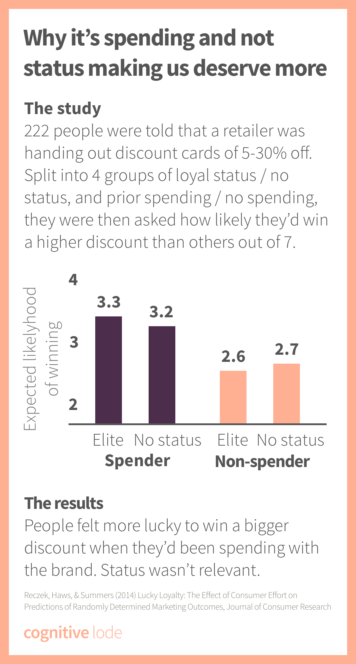 Lucky Loyalty Effect - Random rewards feel more likely, the