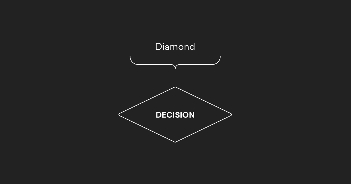 Flowchart Symbol Example Diamond