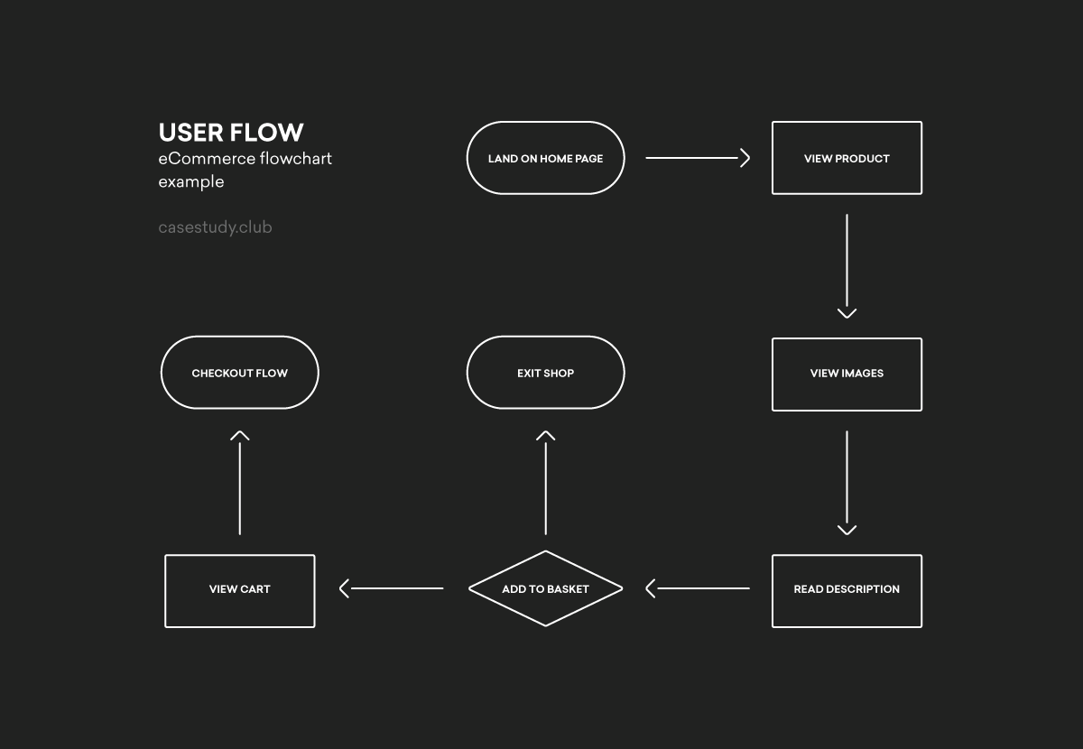 Flowchart Example User Flow