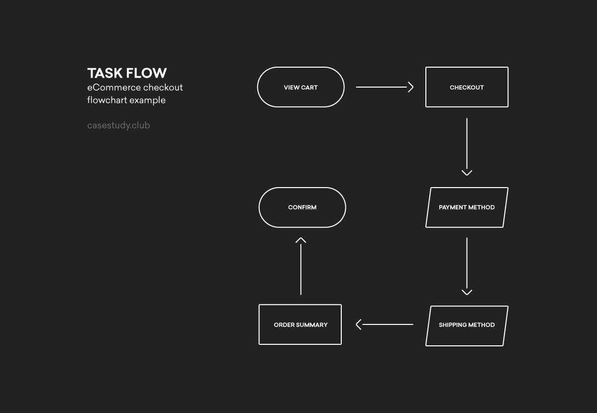 Flowchart Example Task Flow