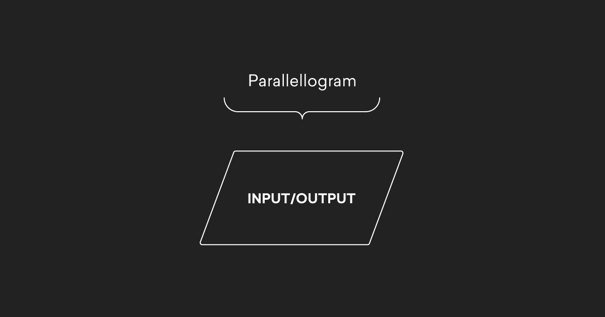 Flowchart Symbol Example Parallellogram