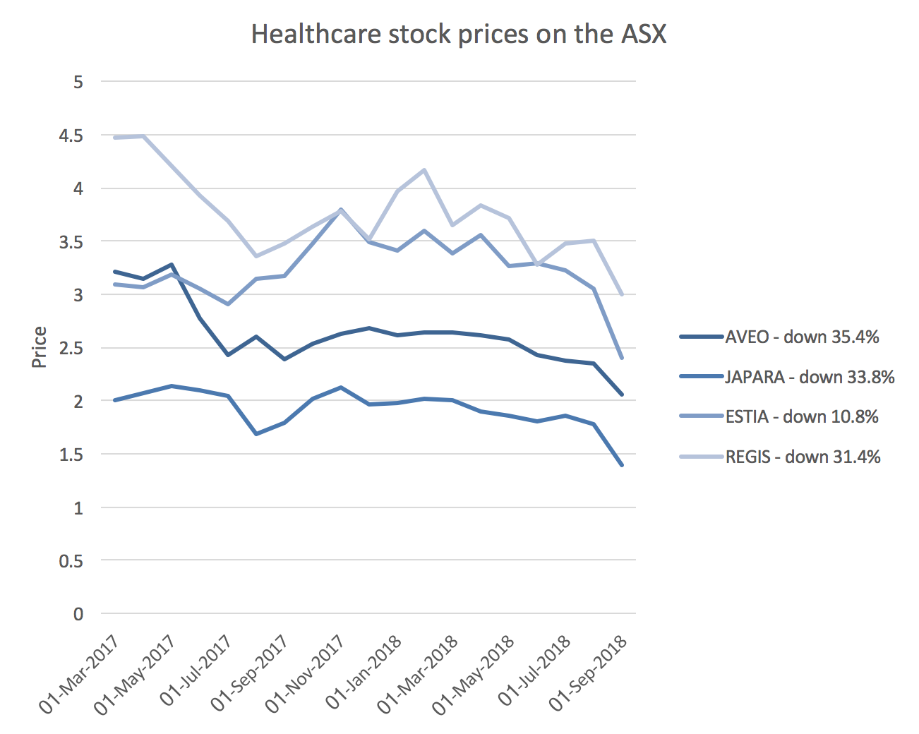 Healthcare stock prices on the ASX September 2018