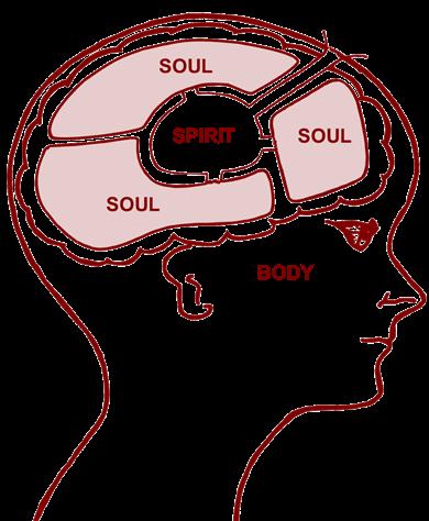 Body, soul and spirit