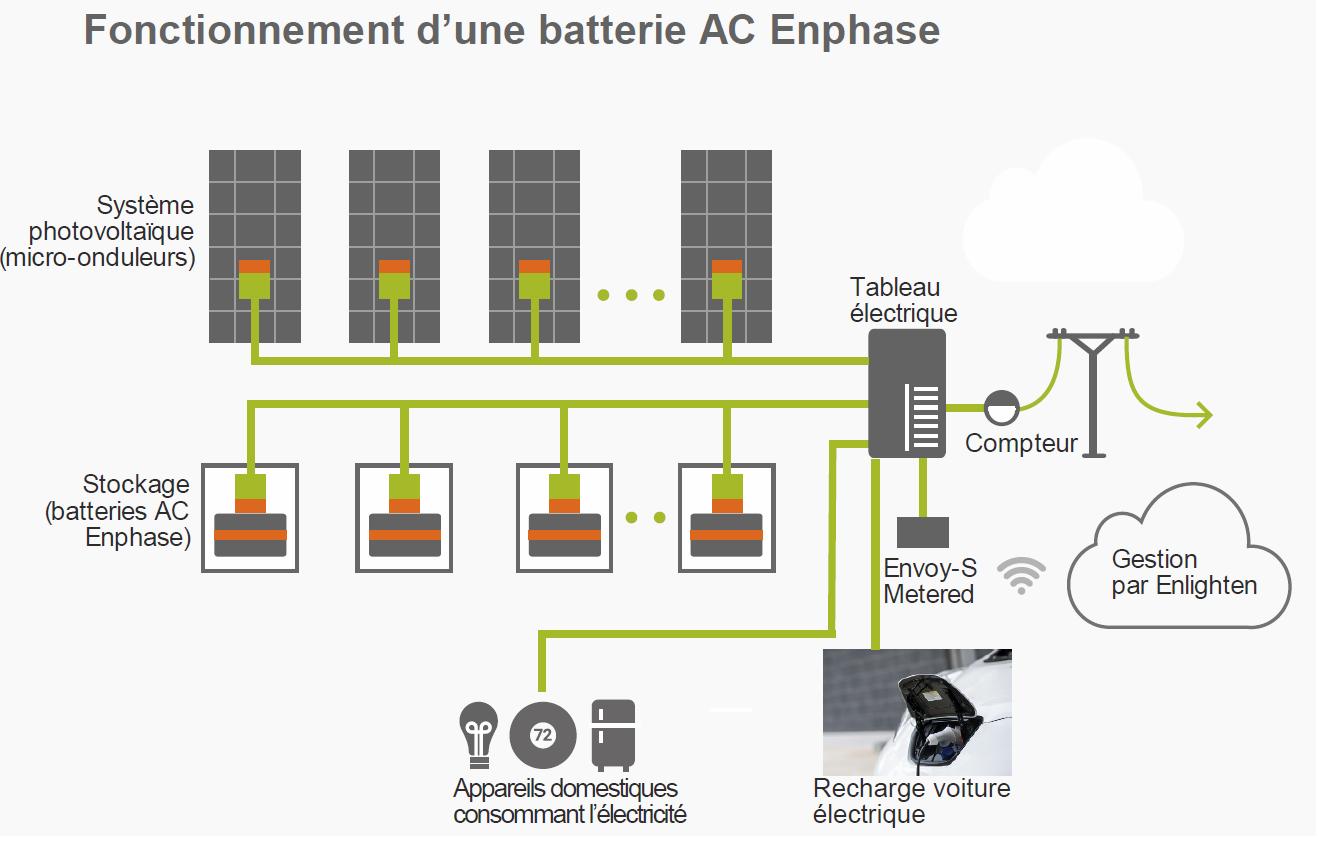 Principe de fonctionnement d'une batterie AC