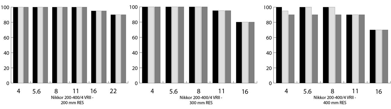 plaatje van Resolutietest (klassieke resolutietest), in de 200mm, 300mm en 400 mm stand van Nikon 200-400 mm objectief