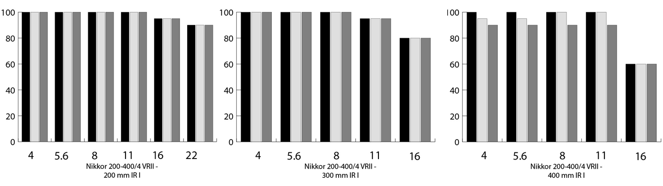 plaatje van Beeldoverdracht test 1 (praktische weergave van fijne details en microcontrast) in de 200mm, 300mm en 400 mm stand van Nikon 200-400 mm objectief