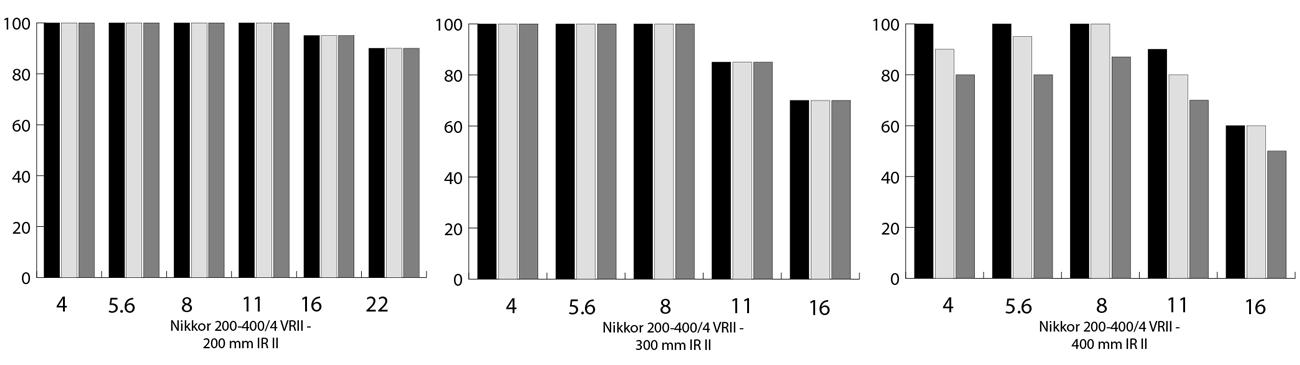 plaatje van Beeldoverdracht test 2 (als 1, maar kritischer) in de 200mm, 300mm en 400 mm stand van Nikon 200-400 mm objectief test