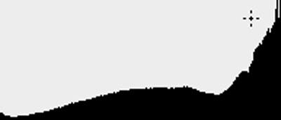 plaatje van histogram