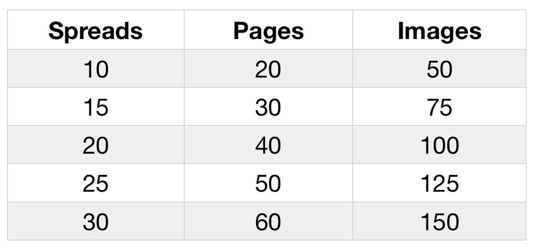 A table showing the potential number of pages and images in an album, wedding album pages
