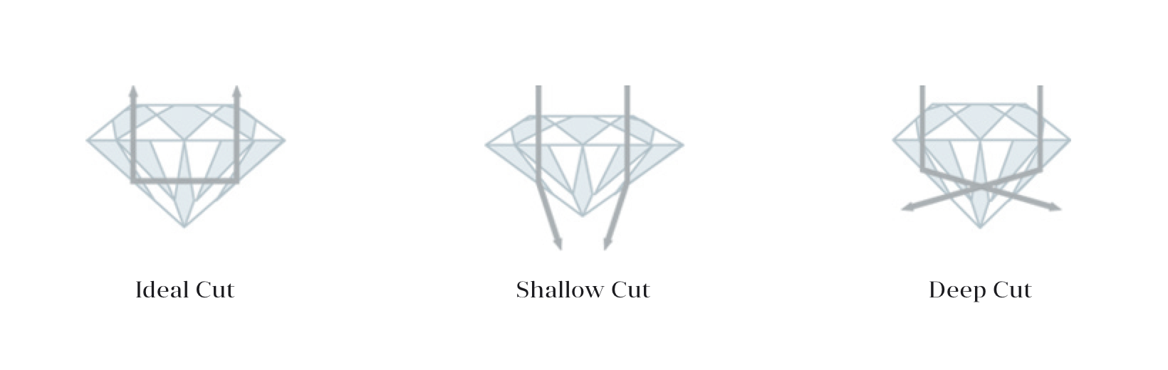 The Cut Scale of Diamonds