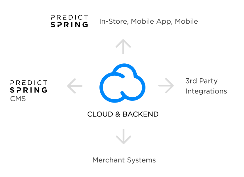 PredictSpring Unified Mobile Commerce Platform Architecture Image