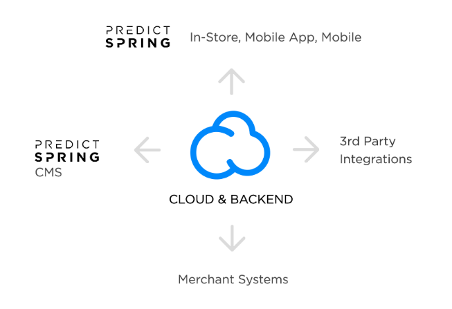 PredictSpring Unified Mobile Commerce Platform - Secure Architecture