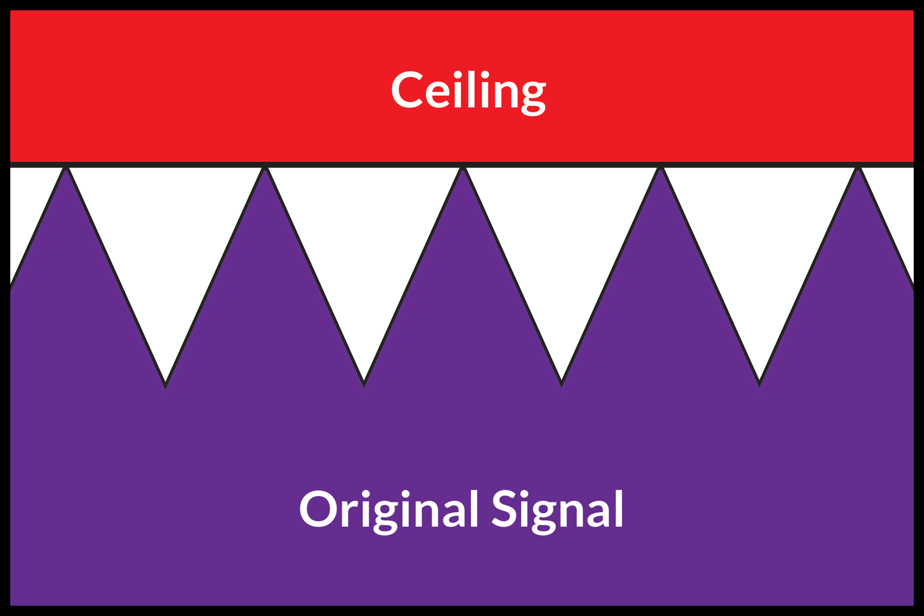 A dynamic audio signal peaking at digital maximum.