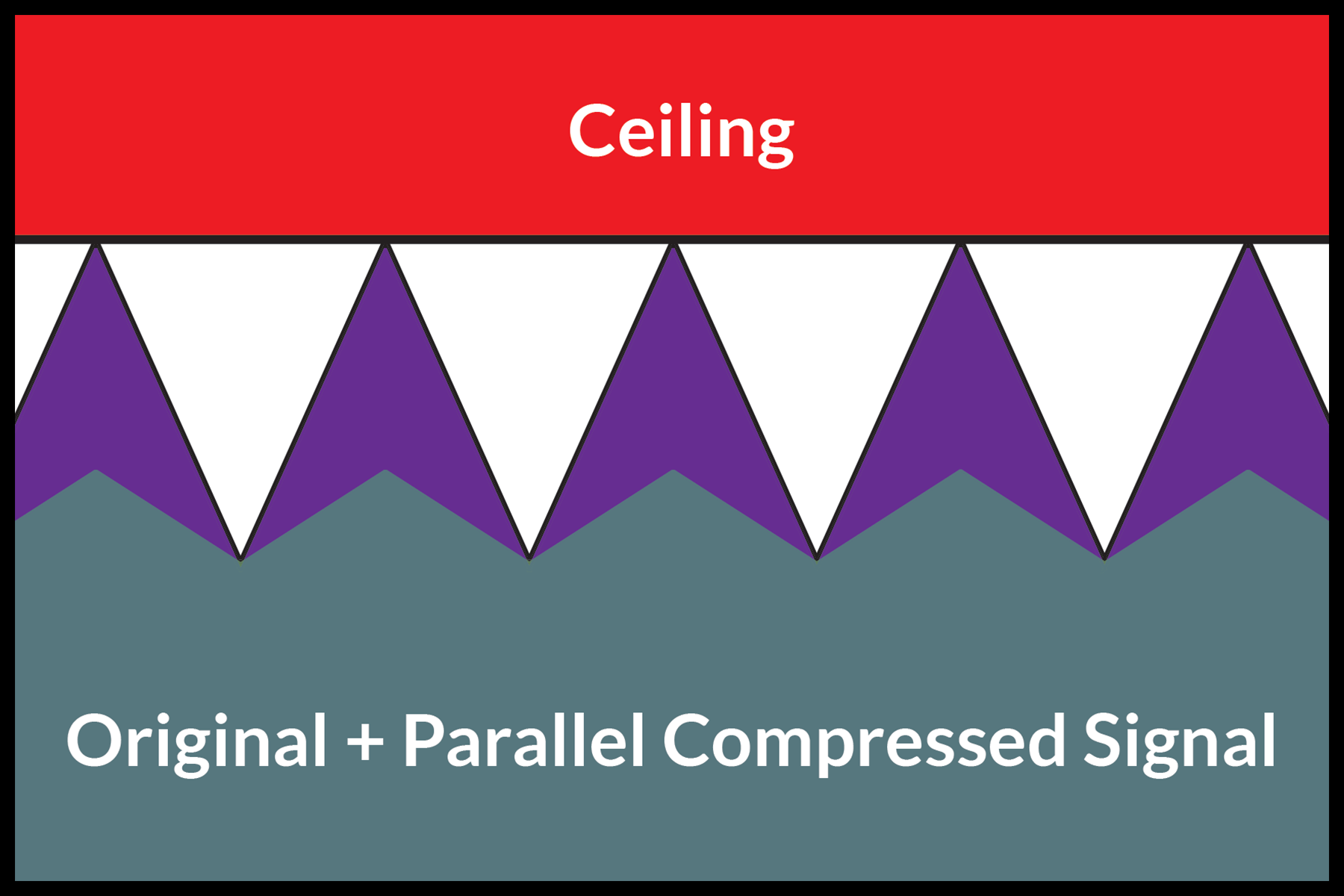 An image of a dynamic audio signal peaking at digital maximum, mixed with a parallel compressed signal.