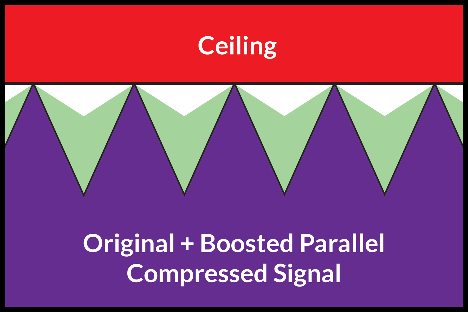 An image of a dynamic audio signal peaking at digital maximum, mixed with a boosted parallel compressed signal.