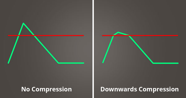 A picture of downwards compression.