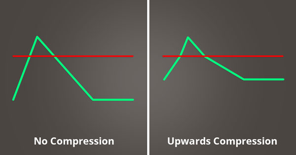 A picture of upwards compression.
