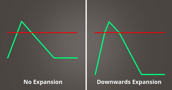 A picture of downwards expansion.