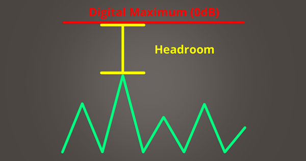 A picture of headroom between an audio signal and digital maximum.