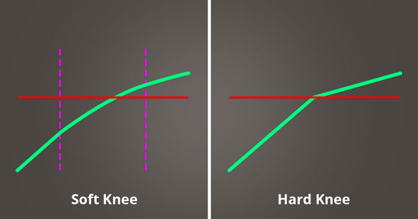 A picture of how a compressor works when using a soft knee versus a hard knee.