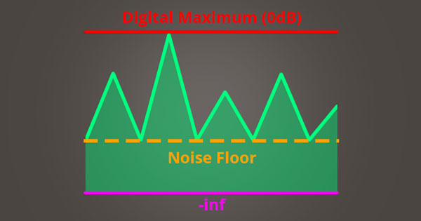A picture of an audio signal peak hitting digital maximum.