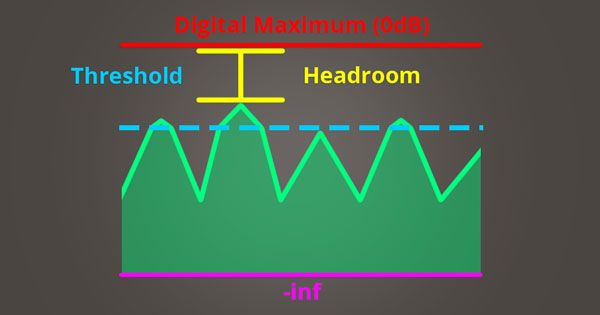 A picture of transients being compressed above the threshold level of a compressor, creating more headroom.