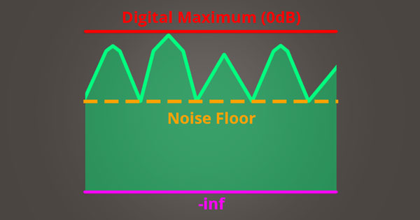 A picture of a compressed audio signal with it's gain increased and pushing into the ceiling of a DAW.