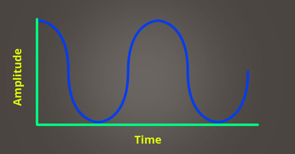 An image of an analog sine wave over time.