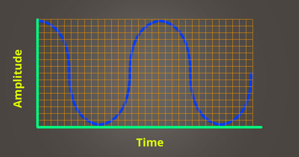 An image of the amplitude resolution of an audio signal determined by bit depth.