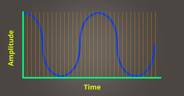 An image of points in time when sampling occurs.