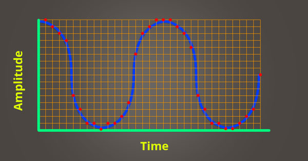 An image of amplitude values plotted over time.