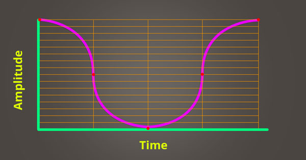 An image of amplitude inaccurately plotted over time: audio aliasing.